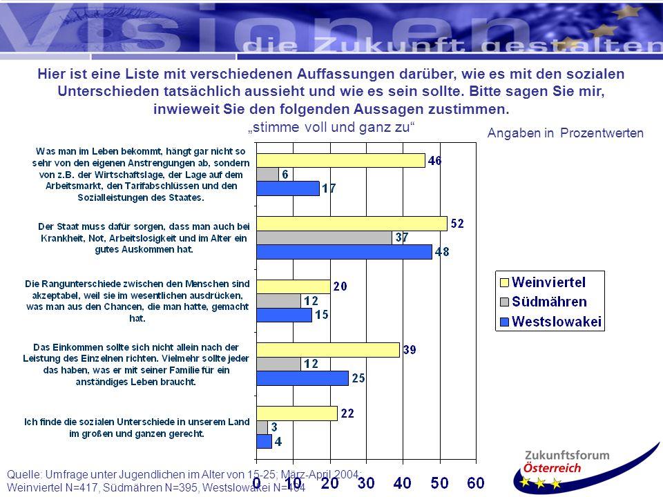 Quelle: Umfrage unter Jugendlichen im Alter von 15-25; März-April 2004; Weinviertel N=417, Südmähren N=395, Westslowakei N=404 Hier ist eine Liste mit verschiedenen Auffassungen darüber, wie es mit den sozialen Unterschieden tatsächlich aussieht und wie es sein sollte.