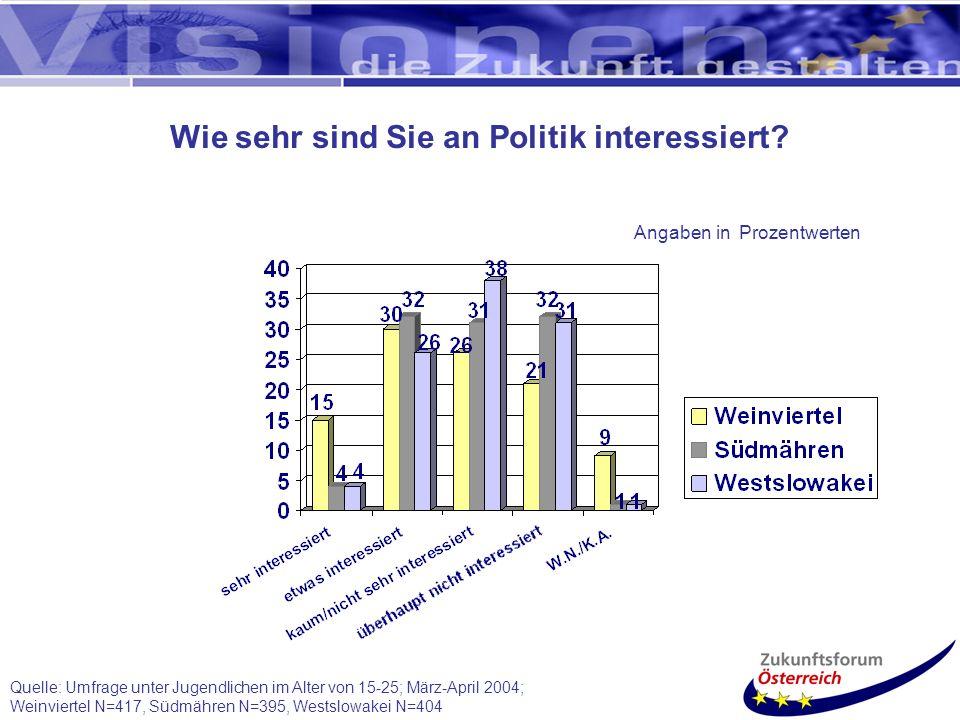 Quelle: Umfrage unter Jugendlichen im Alter von 15-25; März-April 2004; Weinviertel N=417, Südmähren N=395, Westslowakei N=404 Wie sehr sind Sie an Politik interessiert.
