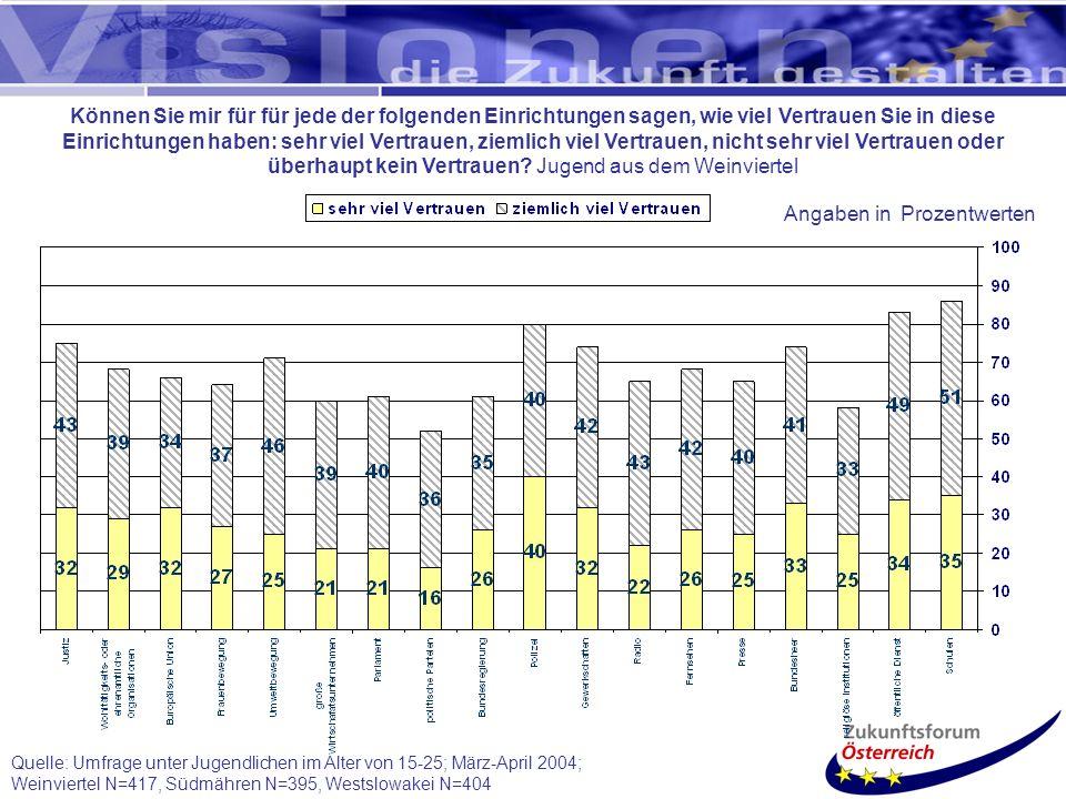 Quelle: Umfrage unter Jugendlichen im Alter von 15-25; März-April 2004; Weinviertel N=417, Südmähren N=395, Westslowakei N=404 Können Sie mir für für jede der folgenden Einrichtungen sagen, wie viel Vertrauen Sie in diese Einrichtungen haben: sehr viel Vertrauen, ziemlich viel Vertrauen, nicht sehr viel Vertrauen oder überhaupt kein Vertrauen.