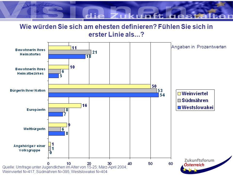 Quelle: Umfrage unter Jugendlichen im Alter von 15-25; März-April 2004; Weinviertel N=417, Südmähren N=395, Westslowakei N=404 Wie würden Sie sich am ehesten definieren.