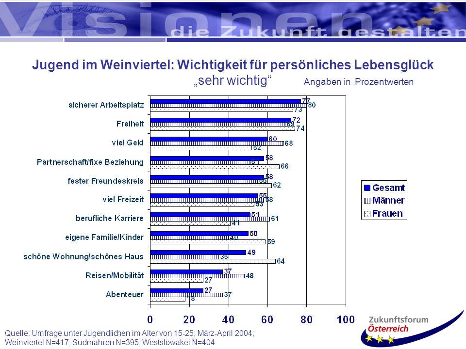 Quelle: Umfrage unter Jugendlichen im Alter von 15-25; März-April 2004; Weinviertel N=417, Südmähren N=395, Westslowakei N=404 Jugend im Weinviertel: Wichtigkeit für persönliches Lebensglück sehr wichtig Angaben in Prozentwerten