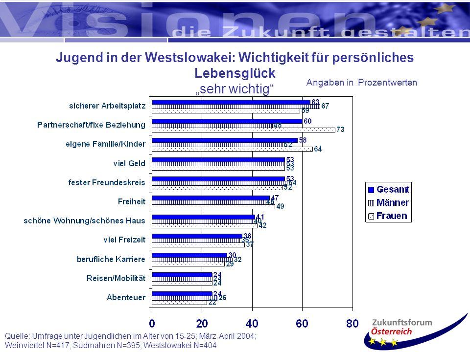 Quelle: Umfrage unter Jugendlichen im Alter von 15-25; März-April 2004; Weinviertel N=417, Südmähren N=395, Westslowakei N=404 Jugend in der Westslowakei: Wichtigkeit für persönliches Lebensglück sehr wichtig Angaben in Prozentwerten