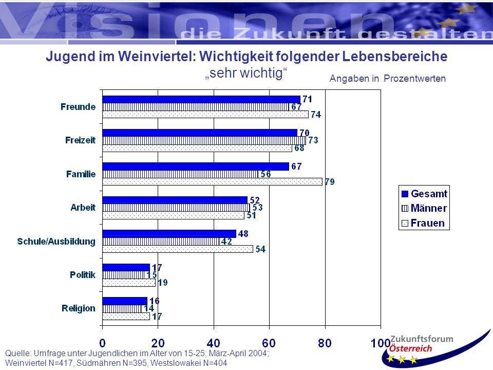 Quelle: Umfrage unter Jugendlichen im Alter von 15-25; März-April 2004; Weinviertel N=417, Südmähren N=395, Westslowakei N=404 Jugend im Weinviertel: Wichtigkeit folgender Lebensbereiche sehr wichtig Angaben in Prozentwerten