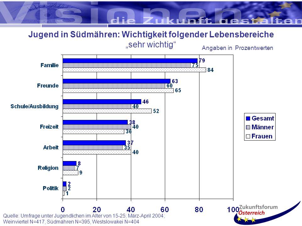 Quelle: Umfrage unter Jugendlichen im Alter von 15-25; März-April 2004; Weinviertel N=417, Südmähren N=395, Westslowakei N=404 Jugend in Südmähren: Wichtigkeit folgender Lebensbereiche sehr wichtig Angaben in Prozentwerten