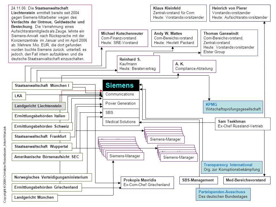 Copyright © 2006 Christine Rosenboom, Inken Wanzek 24.11.06: Die Staatsanwaltschaft Liechtenstein ermittelt bereits seit 2004 gegen Siemens-Mitarbeite