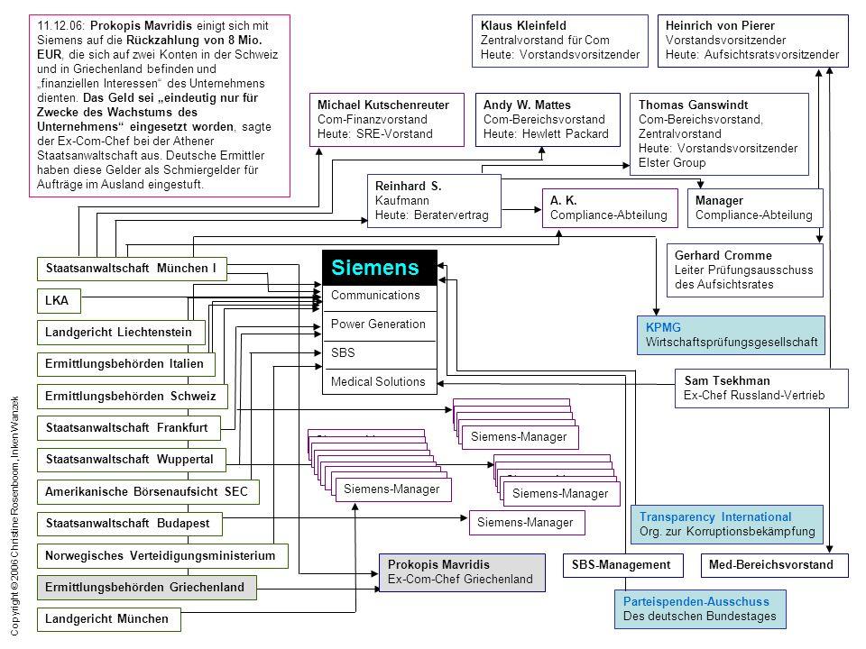 Copyright © 2006 Christine Rosenboom, Inken Wanzek 11.12.06: Prokopis Mavridis einigt sich mit Siemens auf die Rückzahlung von 8 Mio. EUR, die sich au