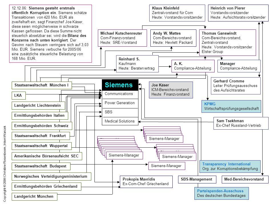 Copyright © 2006 Christine Rosenboom, Inken Wanzek 12.12.06: Siemens gesteht erstmals öffentlich Korruption ein. Siemens schätze Transaktionen von 420