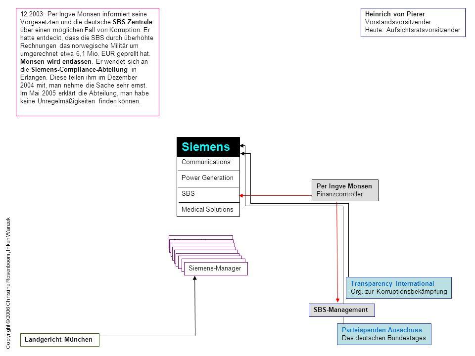 Copyright © 2006 Christine Rosenboom, Inken Wanzek 24.11.06: In einem Schreiben teilt Transparency International Deutschland Siemens mit, dass sie aufgrund der Bestechungsaffäre bei Com die korporative Mitgliedschaft von Siemens beenden möchte.