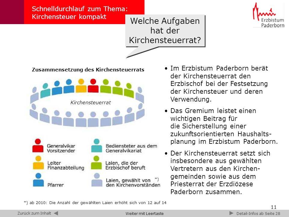 11 Schnelldurchlauf zum Thema: Kirchensteuer kompakt Kirchensteuerrat Zusammensetzung des Kirchensteuerrats Im Erzbistum Paderborn berät der Kirchensteuerrat den Erzbischof bei der Festsetzung der Kirchensteuer und deren Verwendung.