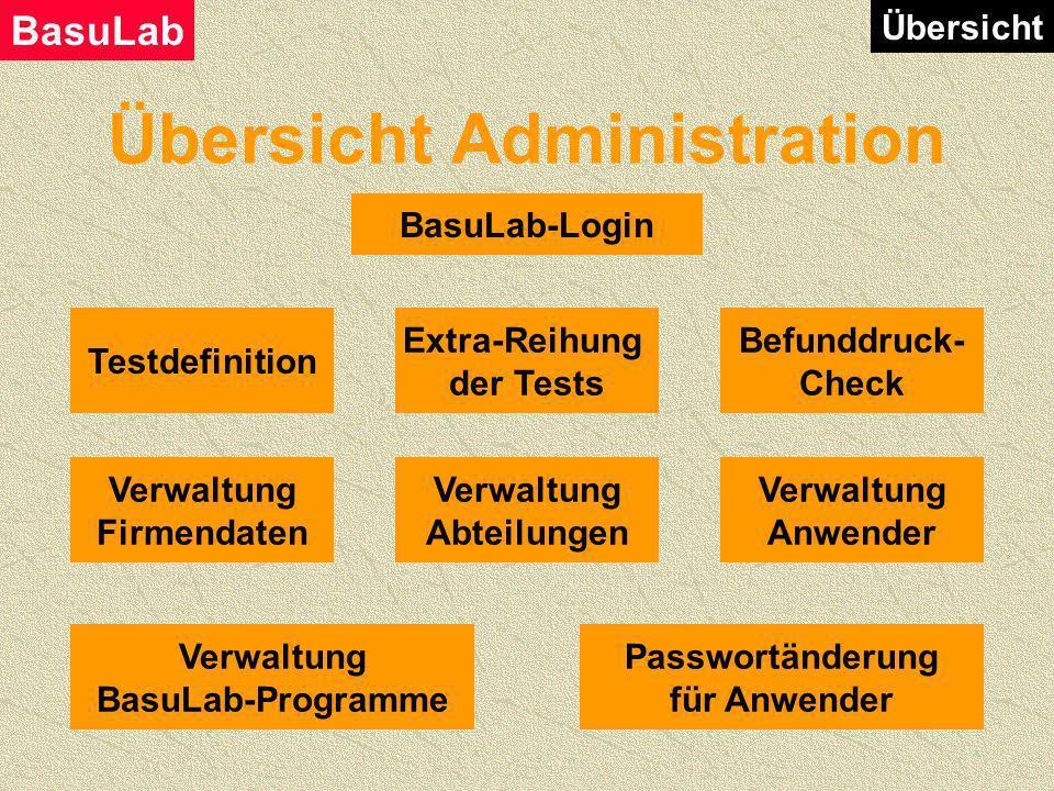 Übersicht Probeninformation Übersicht Info- Änderung Auftrag BasuLab-Login BasuLab