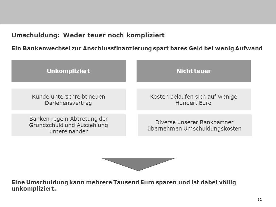 11 Umschuldung: Weder teuer noch kompliziert Kunde unterschreibt neuen Darlehensvertrag Banken regeln Abtretung der Grundschuld und Auszahlung unterei