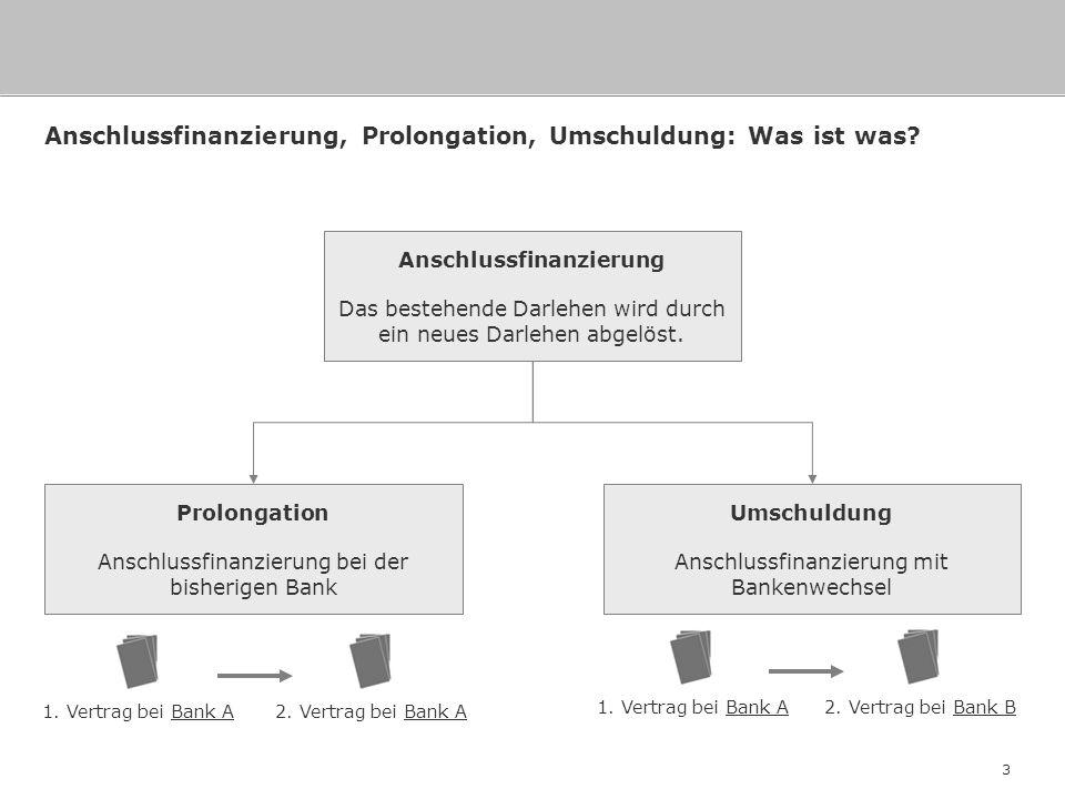 3 Anschlussfinanzierung, Prolongation, Umschuldung: Was ist was? Anschlussfinanzierung Das bestehende Darlehen wird durch ein neues Darlehen abgelöst.