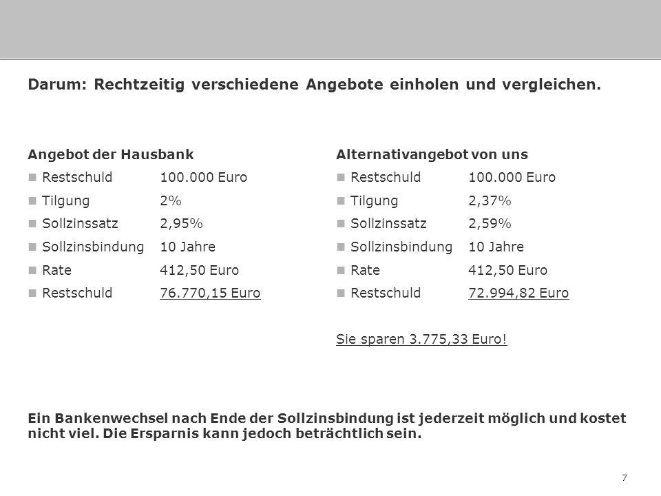 7 Darum: Rechtzeitig verschiedene Angebote einholen und vergleichen. Angebot der Hausbank Restschuld 100.000 Euro Tilgung 2% Sollzinssatz2,95% Sollzin