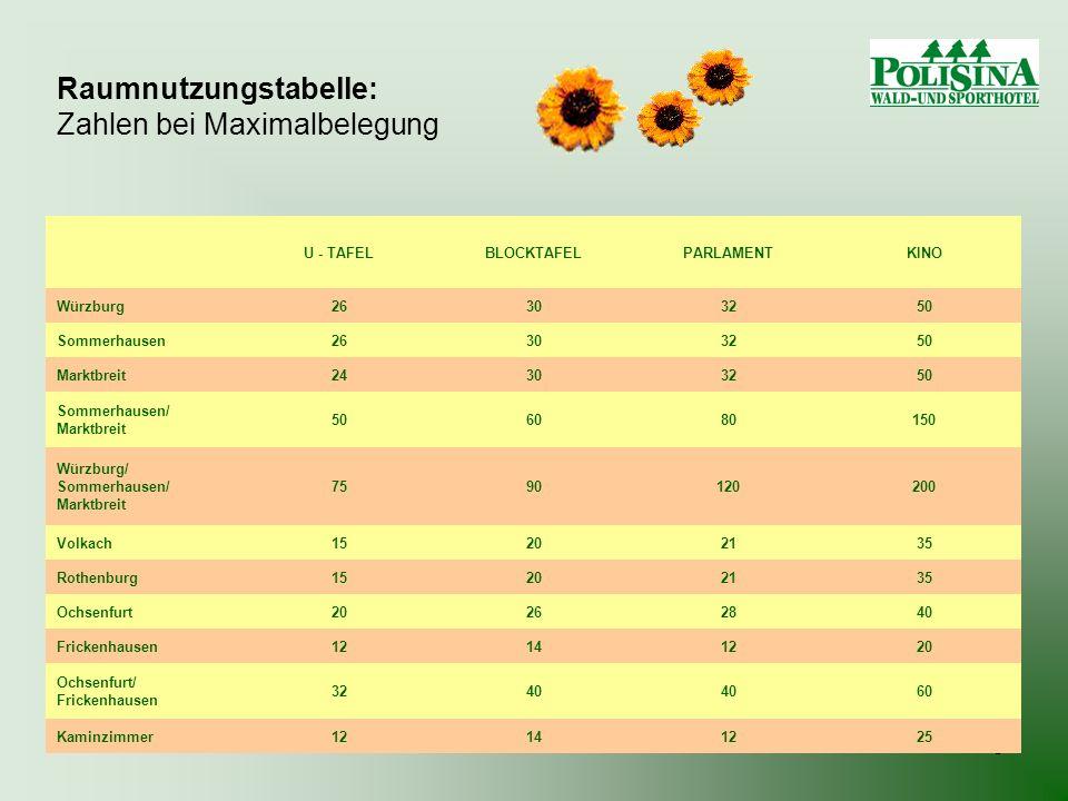5 Raumnutzungstabelle: Zahlen bei Maximalbelegung U - TAFELBLOCKTAFELPARLAMENTKINO Würzburg26303250 Sommerhausen26303250 Marktbreit24303250 Sommerhaus