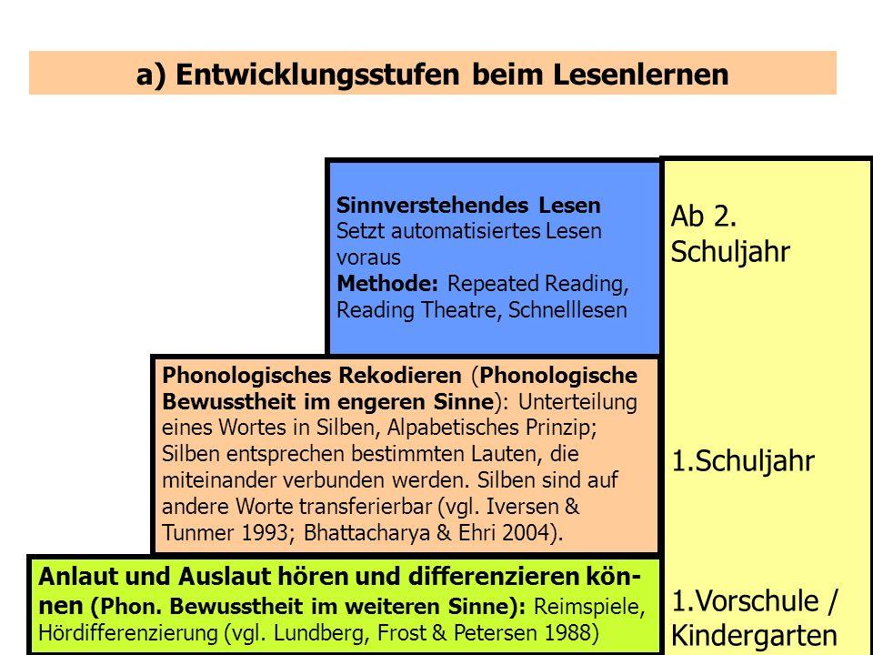 18 Sinnverstehendes Lesen Setzt automatisiertes Lesen voraus Methode: Repeated Reading, Reading Theatre, Schnelllesen Phonologisches Rekodieren (Phono
