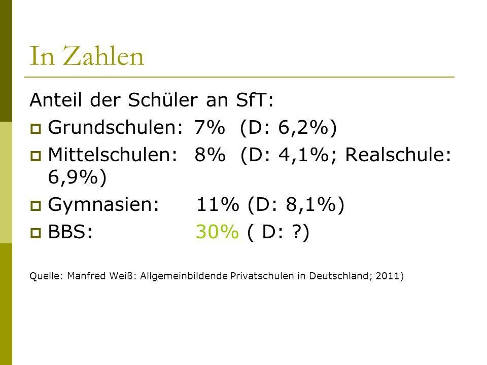 In Zahlen Anteil der Schüler an SfT: Grundschulen: 7% (D: 6,2%) Mittelschulen: 8% (D: 4,1%; Realschule: 6,9%) Gymnasien: 11% (D: 8,1%) BBS: 30% ( D: ?) Quelle: Manfred Weiß: Allgemeinbildende Privatschulen in Deutschland; 2011)