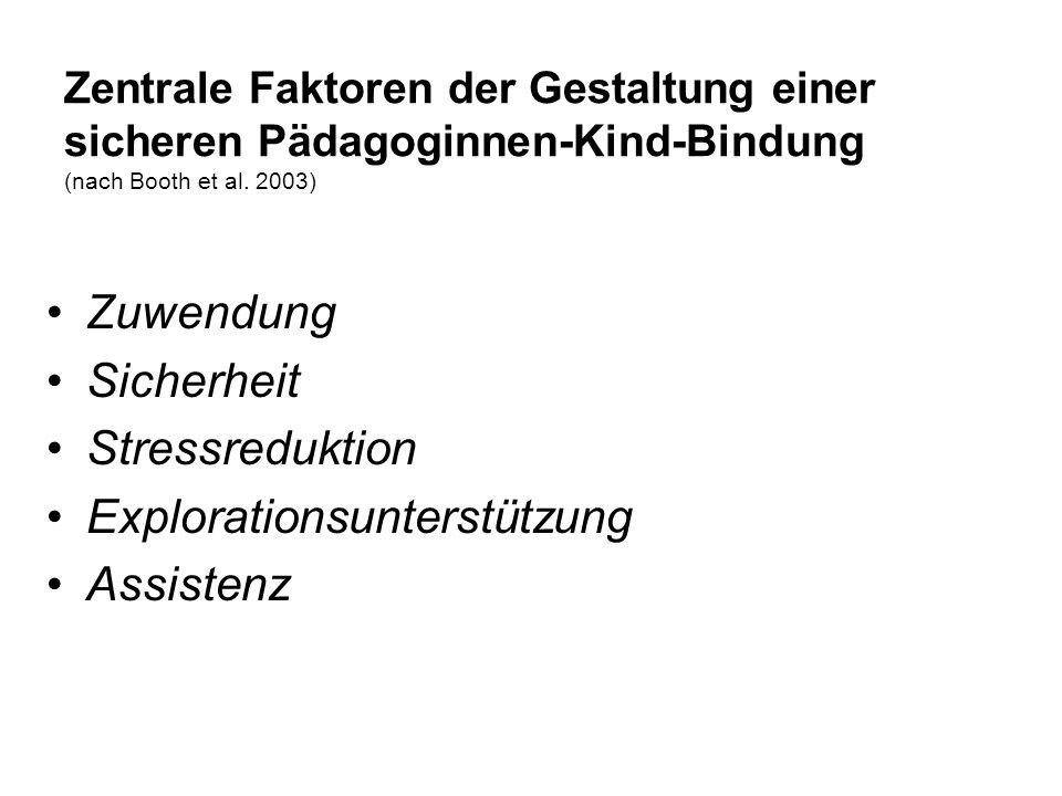 Zentrale Faktoren der Gestaltung einer sicheren Pädagoginnen-Kind-Bindung (nach Booth et al. 2003) Zuwendung Sicherheit Stressreduktion Explorationsun