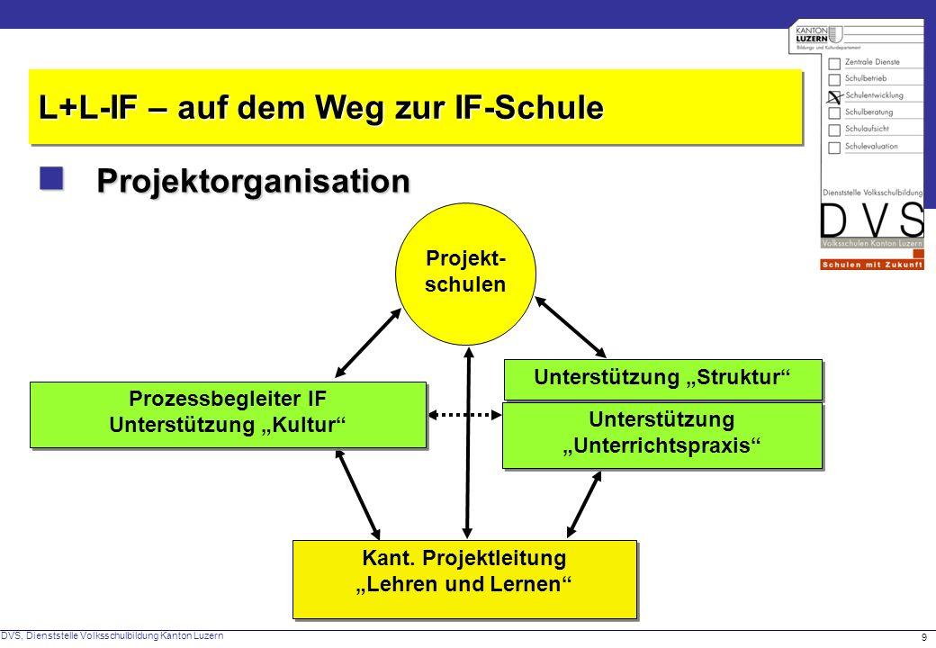 DVS, Dienststelle Volksschulbildung Kanton Luzern 9 Projektorganisation Projektorganisation L+L-IF – auf dem Weg zur IF-Schule Projekt- schulen Kant.
