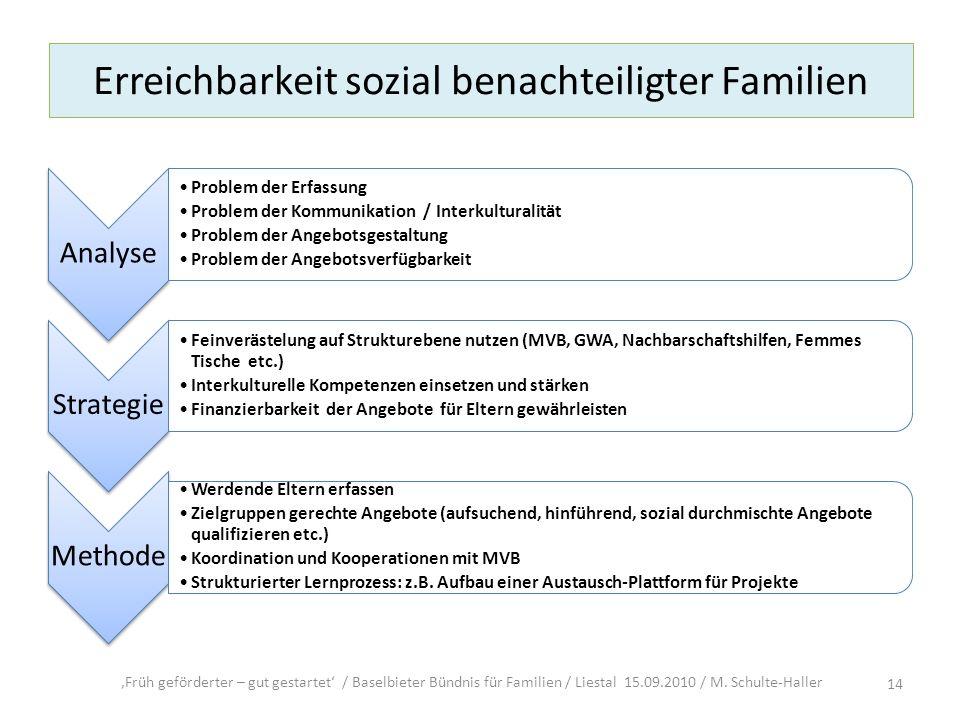Erreichbarkeit sozial benachteiligter Familien Früh geförderter – gut gestartet / Baselbieter Bündnis für Familien / Liestal 15.09.2010 / M. Schulte-H
