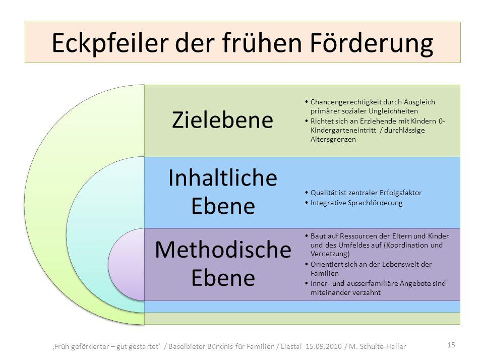 Eckpfeiler der frühen Förderung Früh geförderter – gut gestartet / Baselbieter Bündnis für Familien / Liestal 15.09.2010 / M. Schulte-Haller 15
