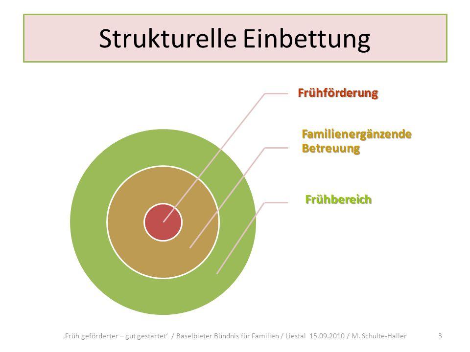 Strukturelle Einbettung Früh geförderter – gut gestartet / Baselbieter Bündnis für Familien / Liestal 15.09.2010 / M. Schulte-Haller3
