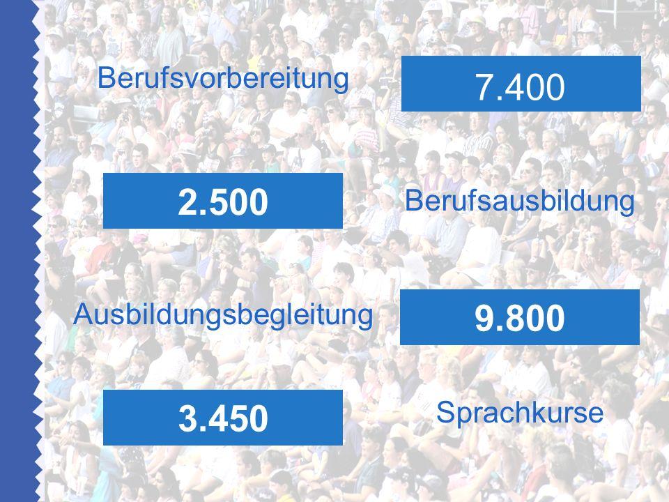 Berufsvorbereitung Berufsausbildung Ausbildungsbegleitung Sprachkurse 2.500 7.400 3.450 9.800
