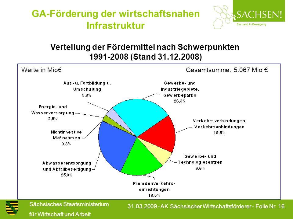 Sächsisches Staatsministerium für Wirtschaft und Arbeit 31.03.2009 - AK Sächsischer Wirtschaftsförderer - Folie Nr. 16 GA-Förderung der wirtschaftsnah