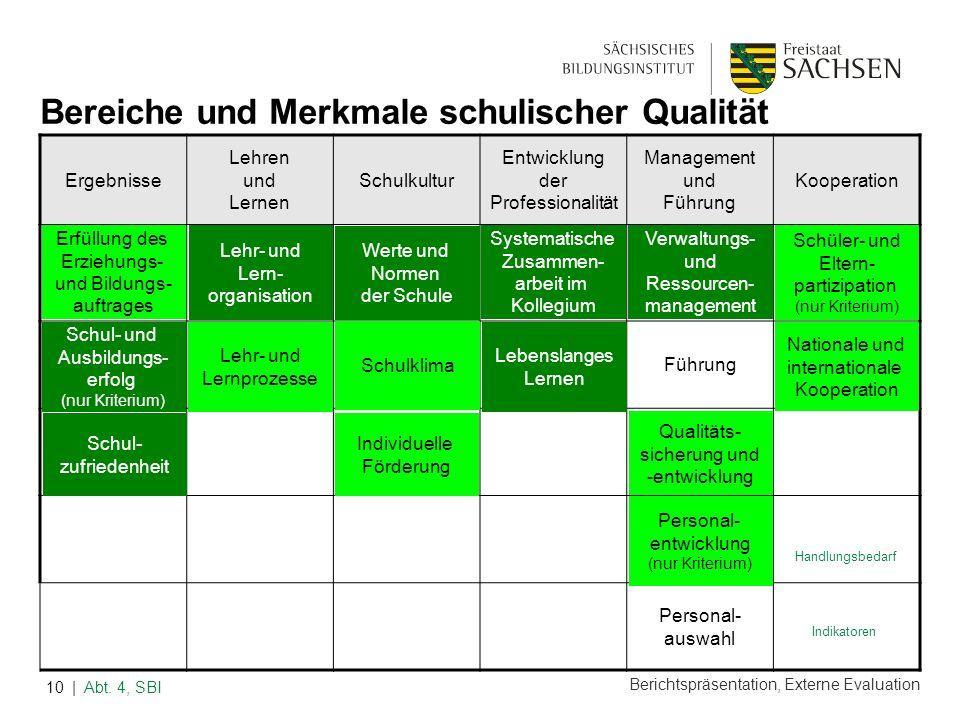 Berichtspräsentation, Externe Evaluation | Abt. 4, SBI10 Bereiche und Merkmale schulischer Qualität Ergebnisse Lehren und Lernen Schulkultur Entwicklu