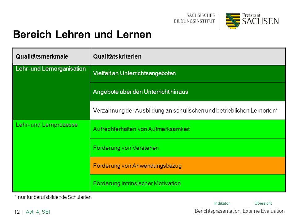 Berichtspräsentation, Externe Evaluation | Abt. 4, SBI12 Lehr- und Lernorganisation Vielfalt an Unterrichtsangeboten Angebote über den Unterricht hina