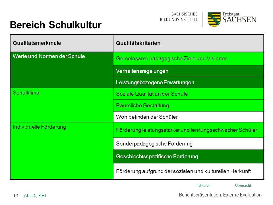 Berichtspräsentation, Externe Evaluation | Abt. 4, SBI13 Werte und Normen der Schule Gemeinsame pädagogische Ziele und Visionen Verhaltensregelungen L