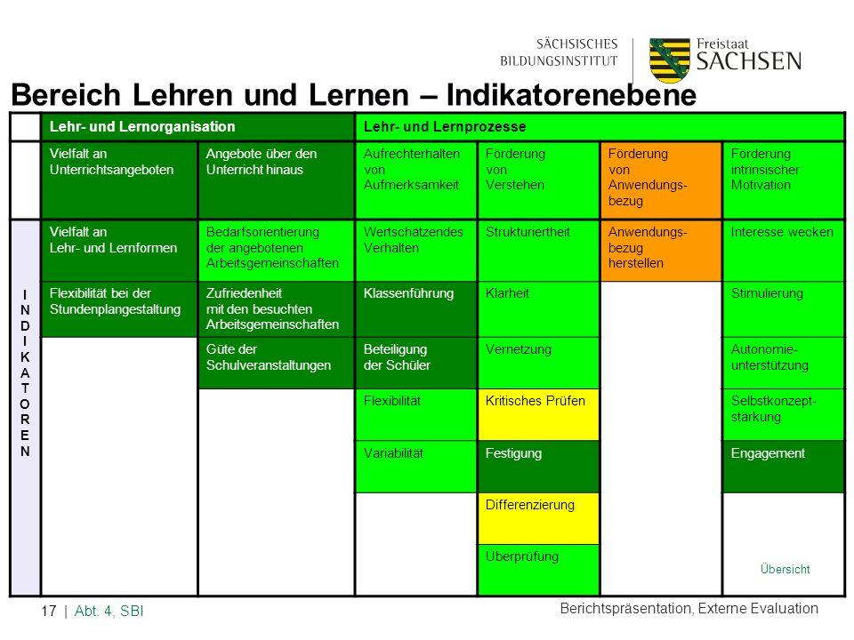 Berichtspräsentation, Externe Evaluation | Abt. 4, SBI17 Lehr- und LernorganisationLehr- und Lernprozesse Vielfalt an Unterrichtsangeboten Angebote üb