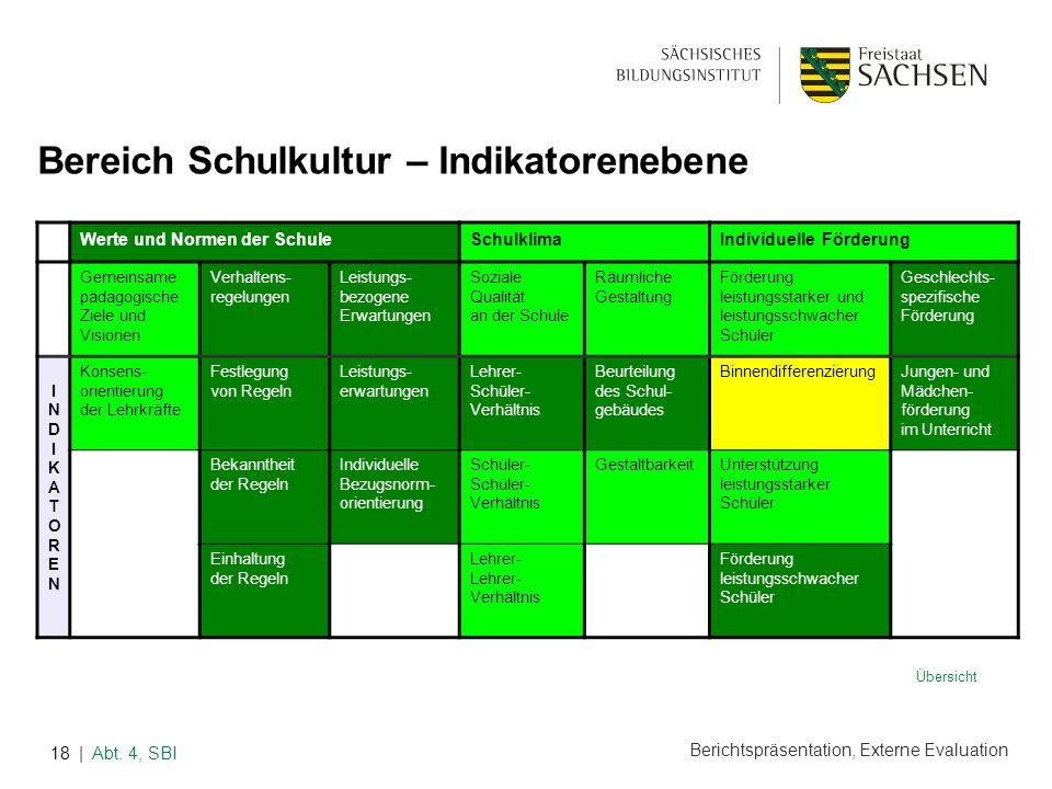 Berichtspräsentation, Externe Evaluation | Abt. 4, SBI18 Werte und Normen der SchuleSchulklimaIndividuelle Förderung Gemeinsame pädagogische Ziele und