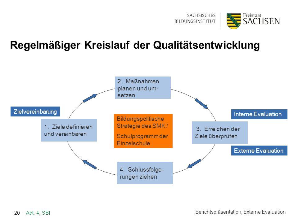 Berichtspräsentation, Externe Evaluation | Abt. 4, SBI20 Regelmäßiger Kreislauf der Qualitätsentwicklung Bildungspolitische Strategie des SMK / Schulp
