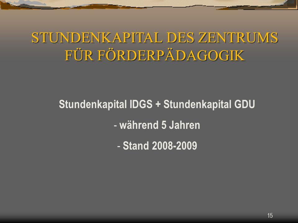 15 Stundenkapital IDGS + Stundenkapital GDU - während 5 Jahren - Stand 2008-2009 STUNDENKAPITAL DES ZENTRUMS FÜR FÖRDERPÄDAGOGIK