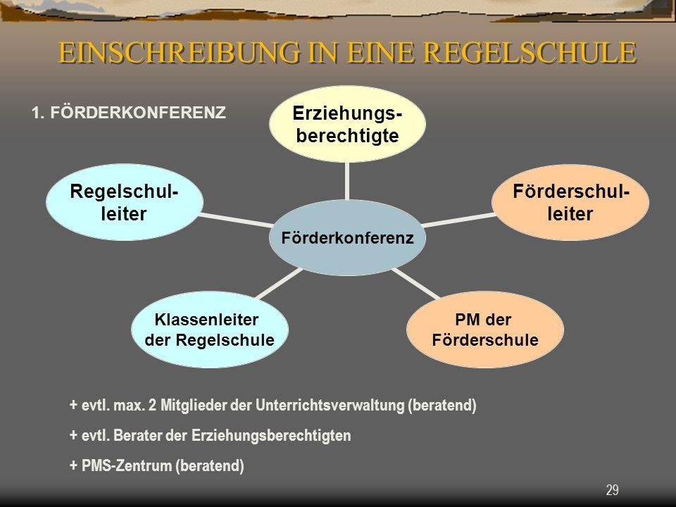 29 + evtl.max. 2 Mitglieder der Unterrichtsverwaltung (beratend) + evtl.