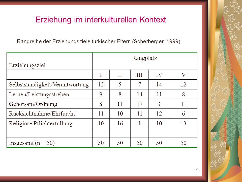3. Veränderte Wert- und Erziehungsmuster 1950er -1970er Jahre Gehorsam Ehrlichkeit Ordnung Hilfsbereitschaft Verträglichkeit gute Manieren Fehlen von