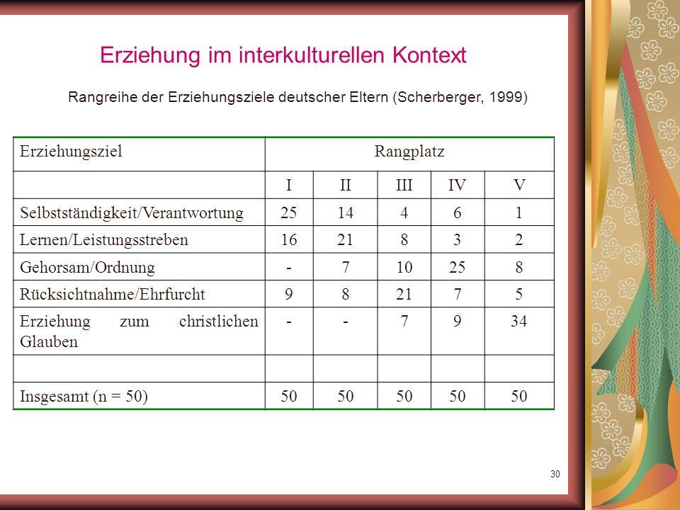 29 Erziehung im interkulturellen Kontext Rangreihe der Erziehungsziele türkischer Eltern (Scherberger, 1999) Erziehungsziel Rangplatz IIIIIIIVV Selbst