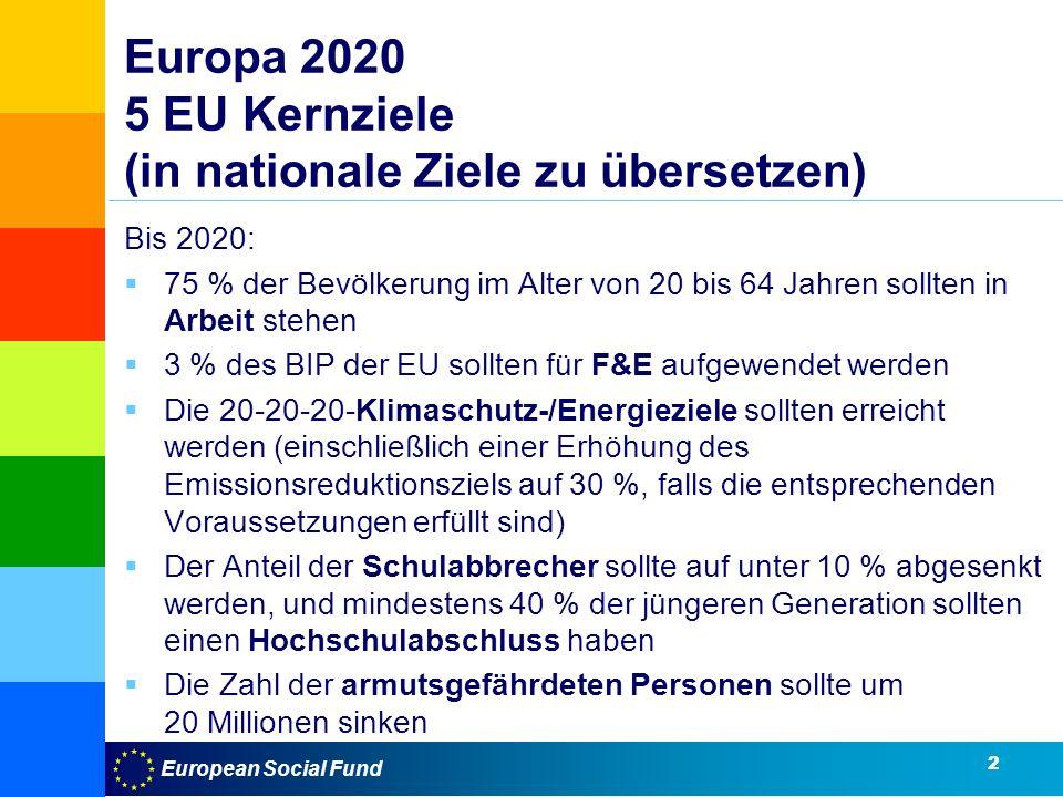 European Social Fund Europa 2020 5 EU Kernziele (in nationale Ziele zu übersetzen) Bis 2020: 75 % der Bevölkerung im Alter von 20 bis 64 Jahren sollten in Arbeit stehen 3 % des BIP der EU sollten für F&E aufgewendet werden Die 20-20-20-Klimaschutz-/Energieziele sollten erreicht werden (einschließlich einer Erhöhung des Emissionsreduktionsziels auf 30 %, falls die entsprechenden Voraussetzungen erfüllt sind) Der Anteil der Schulabbrecher sollte auf unter 10 % abgesenkt werden, und mindestens 40 % der jüngeren Generation sollten einen Hochschulabschluss haben Die Zahl der armutsgefährdeten Personen sollte um 20 Millionen sinken 2