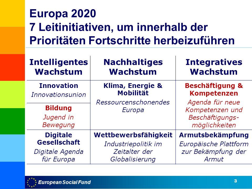 European Social Fund Europa 2020 7 Leitinitiativen, um innerhalb der Prioritäten Fortschritte herbeizuführen Intelligentes Wachstum Nachhaltiges Wachstum Integratives Wachstum Innovation Innovationsunion Klima, Energie & Mobilität Ressourcenschonendes Europa Beschäftigung & Kompetenzen Agenda für neue Kompetenzen und Beschäftigungs- möglichkeiten Bildung Jugend in Bewegung Digitale Gesellschaft Digitale Agenda für Europa Wettbewerbsfähigkeit Industriepolitik im Zeitalter der Globalisierung Armutsbekämpfung Europäische Plattform zur Bekämpfung der Armut 3