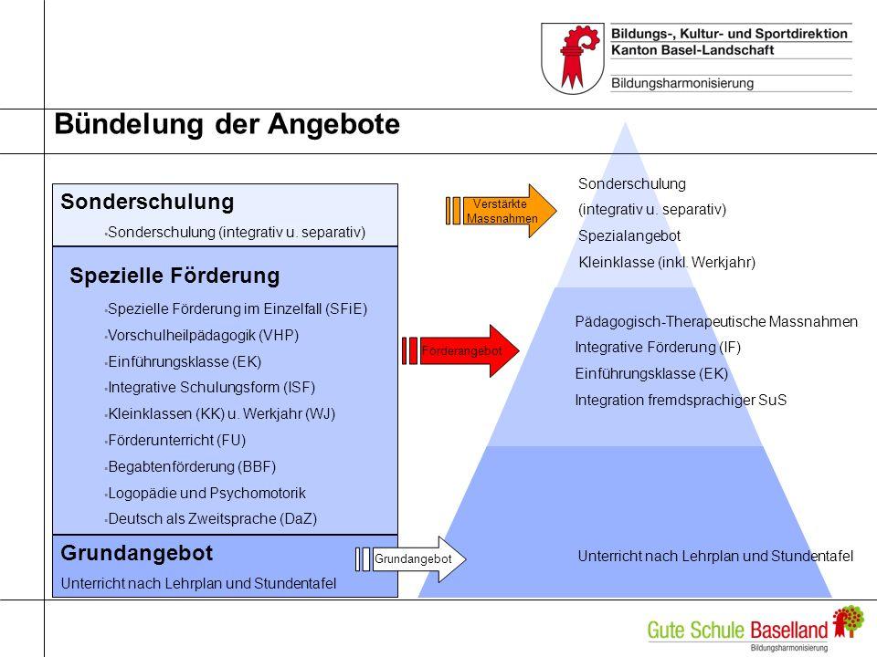 Angebotsstruktur neu entlang Kaskade KG, PS, Sek A,E,P Sonderschulung (integrativ/separativ) Kleinklassen (inkl.