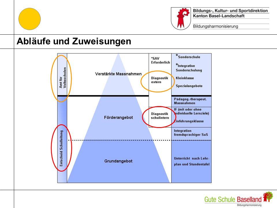 Finanzierung Modellberechnung der Förderangebote auf Kostenbasis 2009