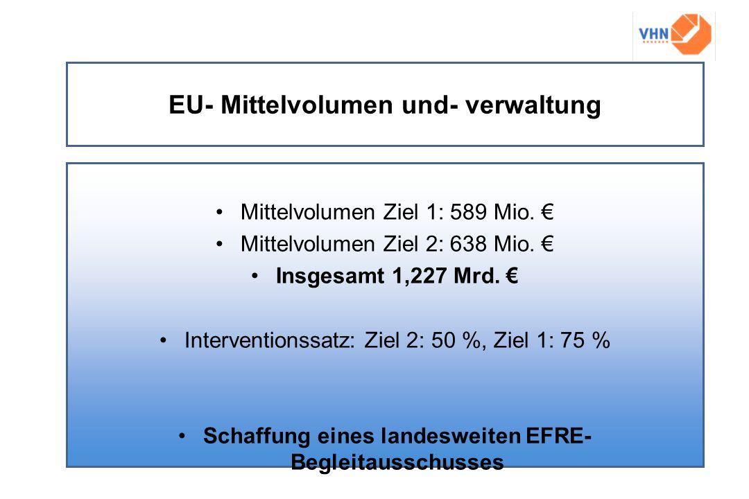 EU- Mittelvolumen und- verwaltung Mittelvolumen Ziel 1: 589 Mio. Mittelvolumen Ziel 2: 638 Mio. Insgesamt 1,227 Mrd. Interventionssatz: Ziel 2: 50 %,