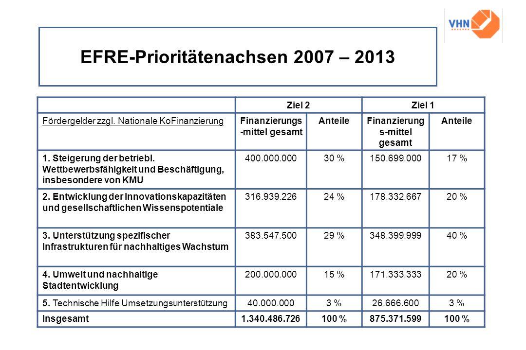 EFRE-Prioritätenachsen 2007 – 2013 Ziel 2Ziel 1 Fördergelder zzgl. Nationale KoFinanzierungFinanzierungs -mittel gesamt AnteileFinanzierung s-mittel g
