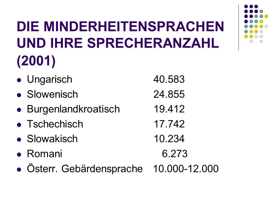 DIE MINDERHEITENSPRACHEN UND IHRE SPRECHERANZAHL (2001) Ungarisch40.583 Slowenisch24.855 Burgenlandkroatisch19.412 Tschechisch17.742 Slowakisch10.234