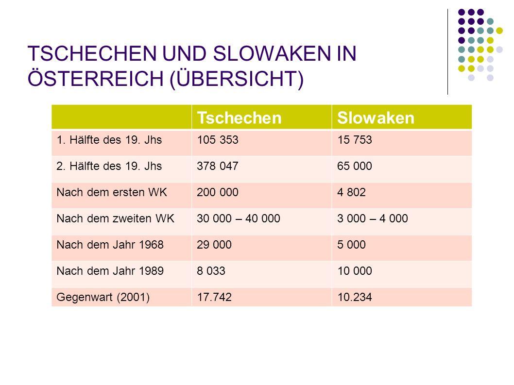 TSCHECHEN UND SLOWAKEN IN ÖSTERREICH (ÜBERSICHT) TschechenSlowaken 1. Hälfte des 19. Jhs105 35315 753 2. Hälfte des 19. Jhs378 04765 000 Nach dem erst