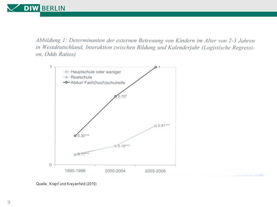 Nutzung formaler Bildung – sozio-ökonomische Unterschiede 10 Quelle: Spieß et al. (2009)