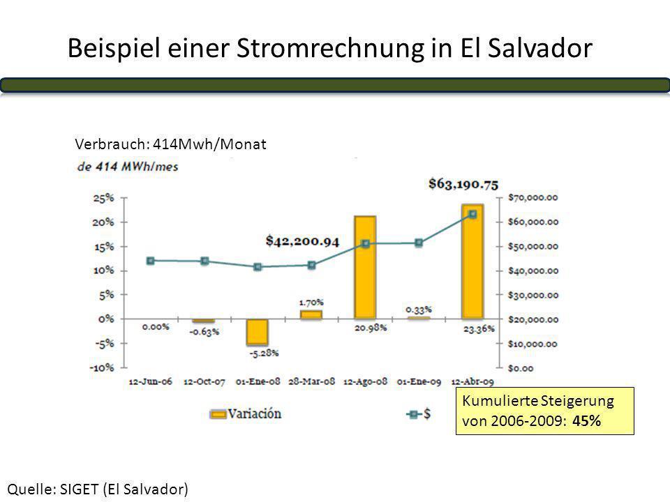 Beispiel einer Stromrechnung in El Salvador Quelle: SIGET (El Salvador) Verbrauch: 414Mwh/Monat Kumulierte Steigerung von 2006-2009: 45%