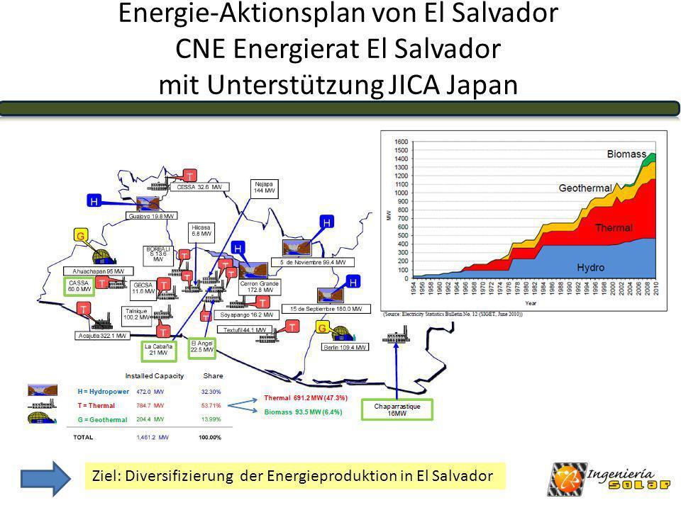 Pilotprojekte und Forschung in El Salvador Forschungseinrichtung in Ahuachapan (La Geo): Kombination Geothermik und Solarkraftwerke Salvadorianische Patente Hotel Intercontinental San Salvador Hybridsystem: Photovoltaik und Warmwasseraufbereitung Einsparung von ca.