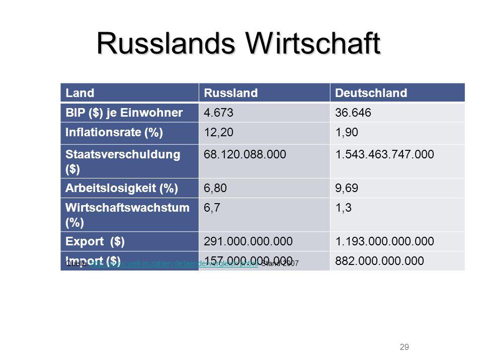 Russlands Wirtschaft LandRusslandDeutschland BIP ($) je Einwohner4.67336.646 Inflationsrate (%)12,201,90 Staatsverschuldung ($) 68.120.088.0001.543.46