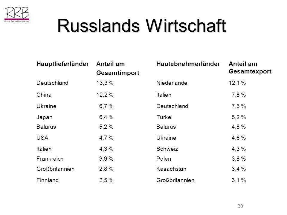 Russlands Wirtschaft HauptlieferländerAnteil am Gesamtimport HautabnehmerländerAnteil am Gesamtexport Deutschland13,3 %Niederlande12,1 % China12,2 %It